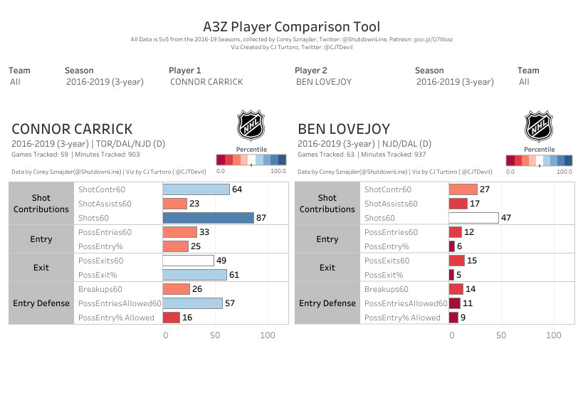 Carrick and Lovejoy All Three Zones Tableau