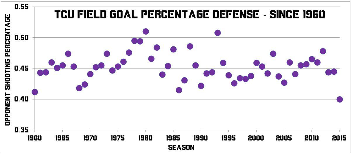 TCU FG% Defense