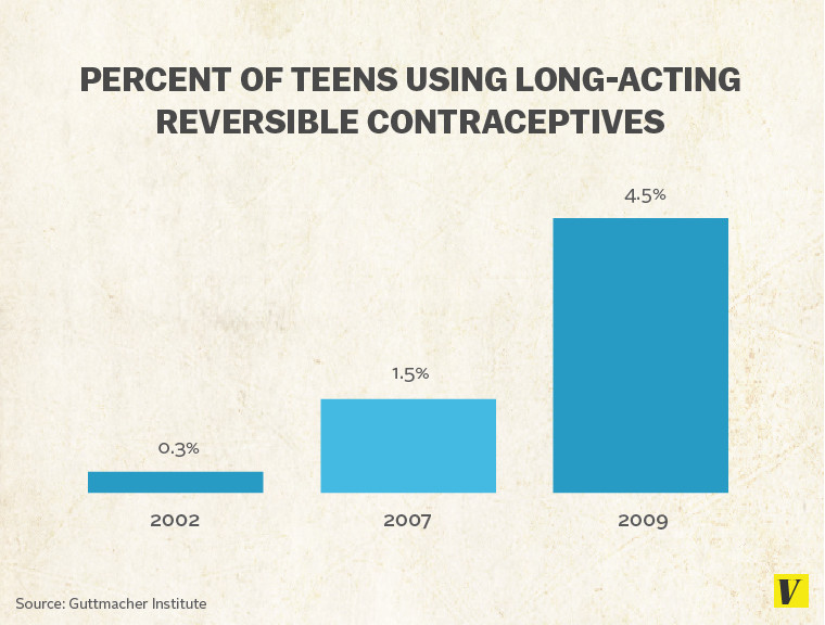 LongtermContraceptives-Graph2