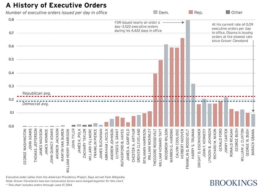 Executive order chart Brookings