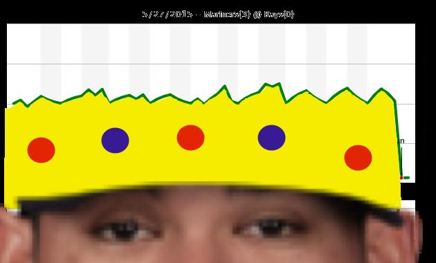 chart5.27