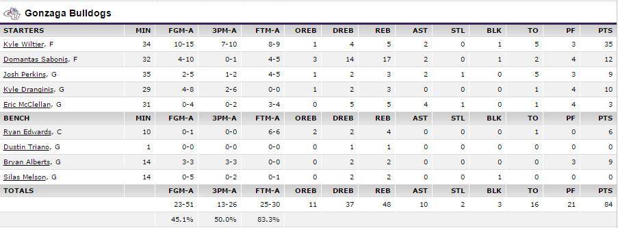 ESPN - GU vs SCU Box Score