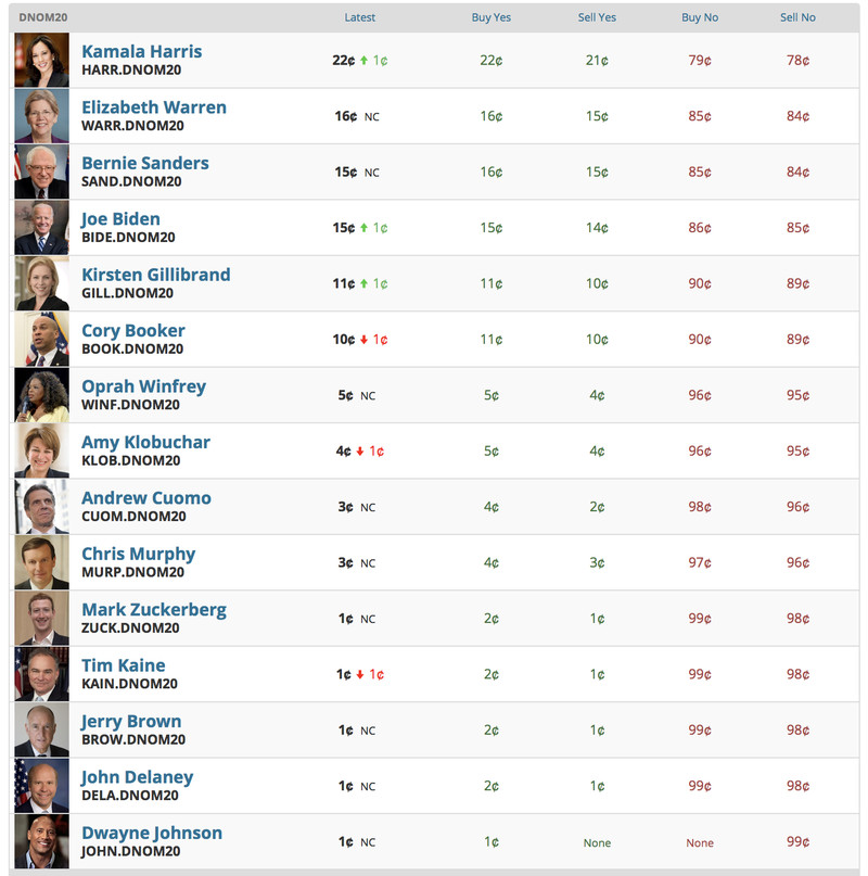 Screen_Shot_2018_08_30_at_2.39.07_PM A way-too-early look at which 2020 Democratic contenders are overrated
