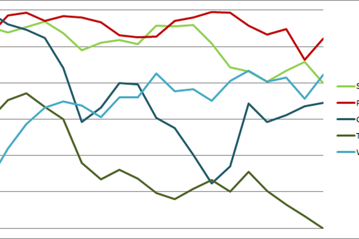 Sounders Centric Power Ranking Graph 18