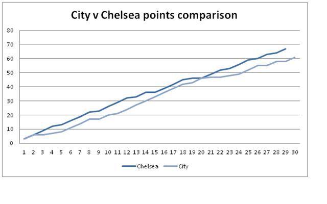 cityvchelsea comparison
