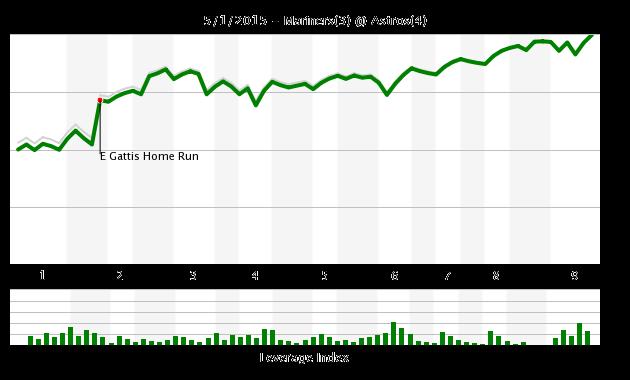 Chart 5/1