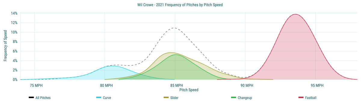 Wil Crowe- 2021 Frequency of Pitches by Pitch Speed