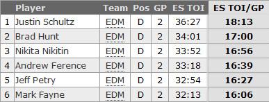 ESTOI Oilers first two