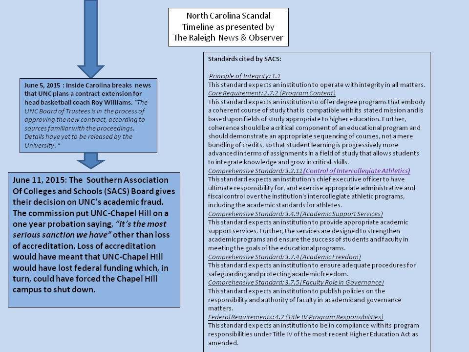 UNC Timeline 10