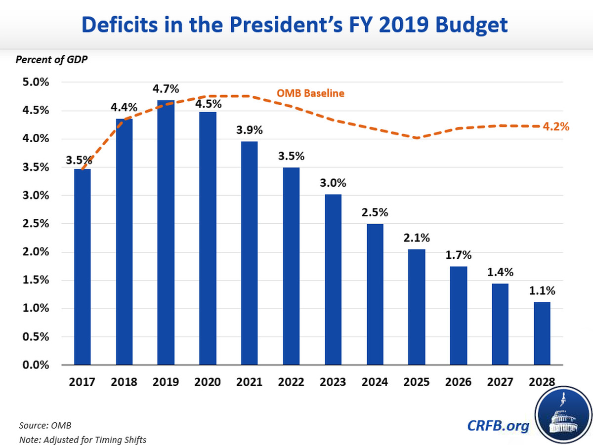 anticipated budget deficits under trumps plan