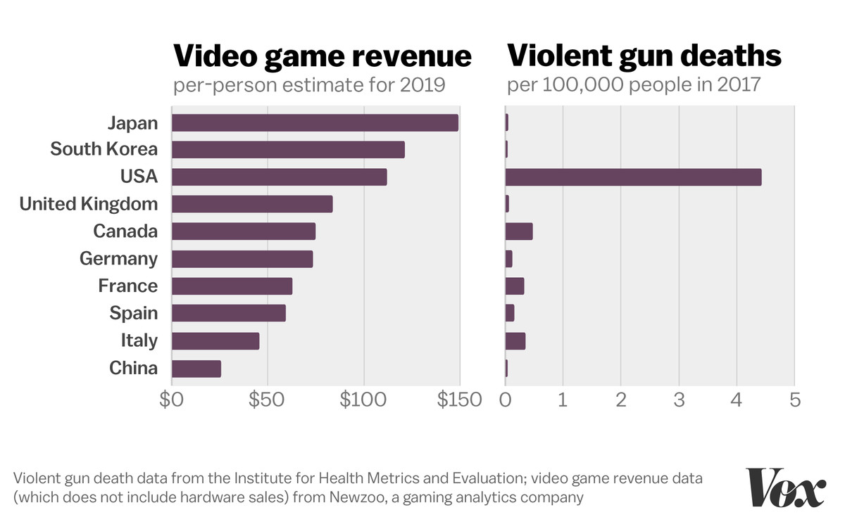 Why video games aren't causing America's gun problem, in one