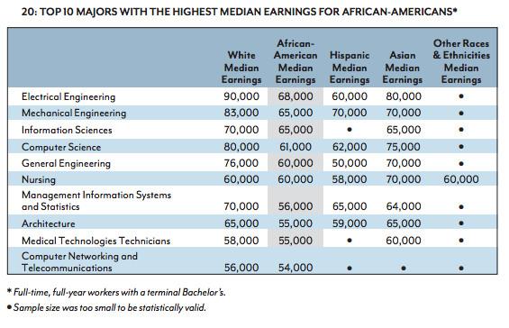 highest-earning majors black students