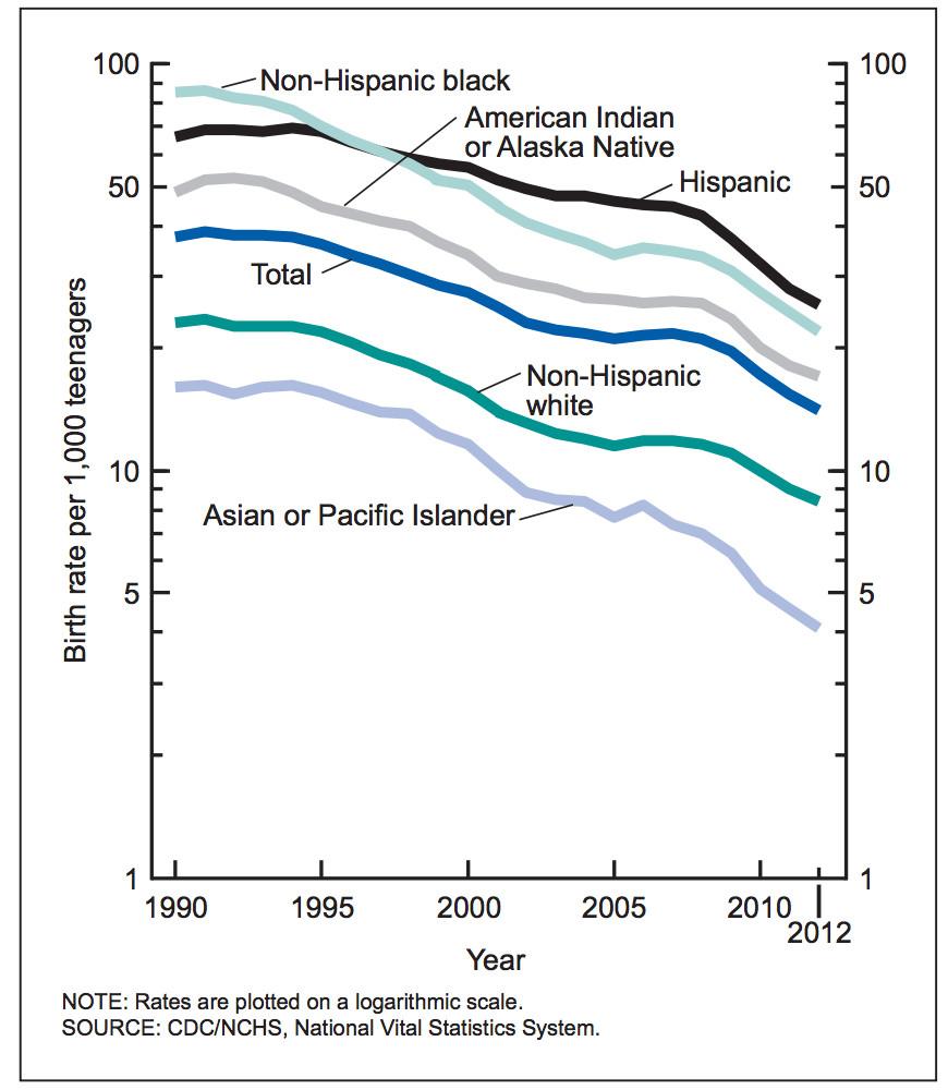 birth rate race