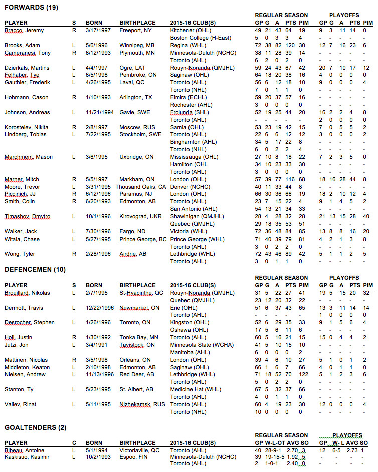 rookie tournament roster