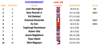 126 110920 - Rankings (Nov. 9, 2020): Where does Haney stand at lightweight?