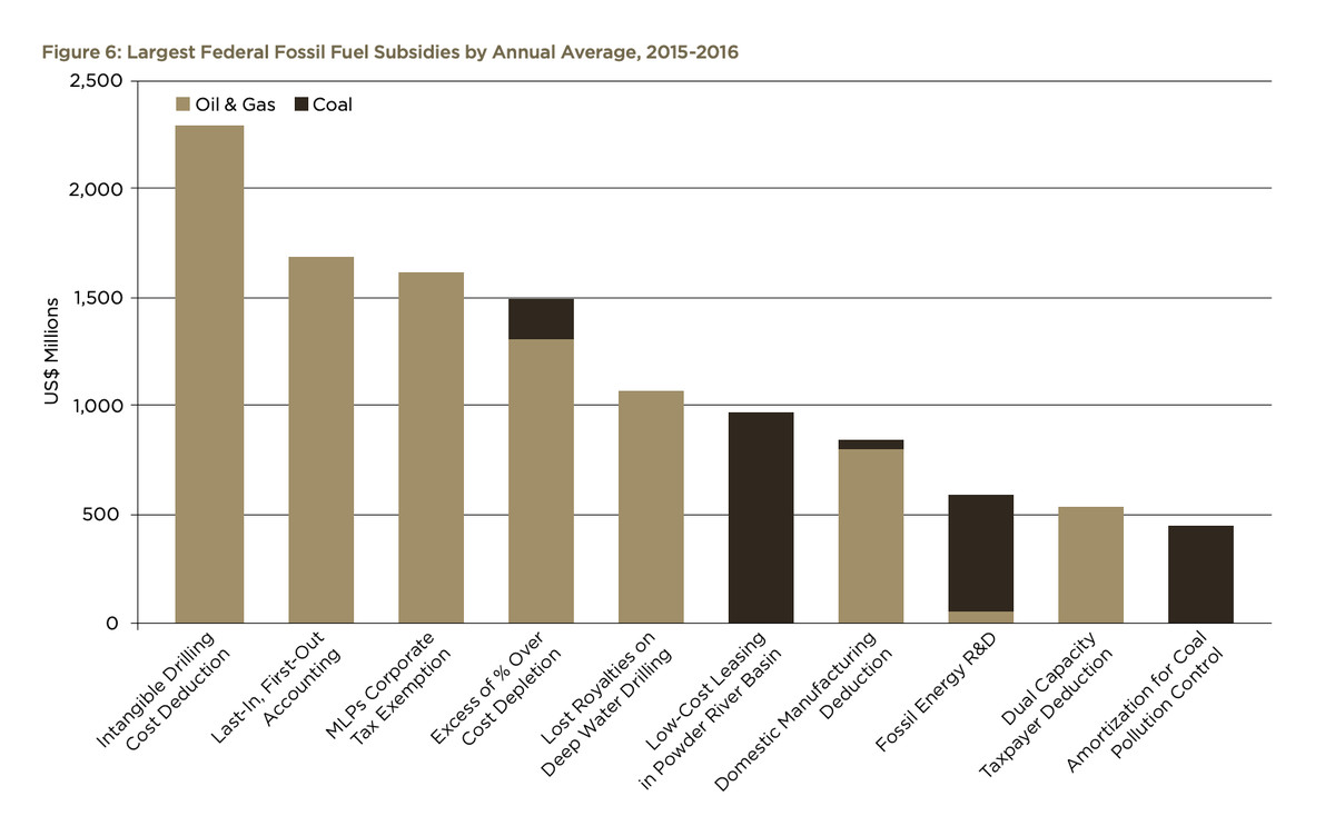 Chart showing fossil fuel subsidies by value