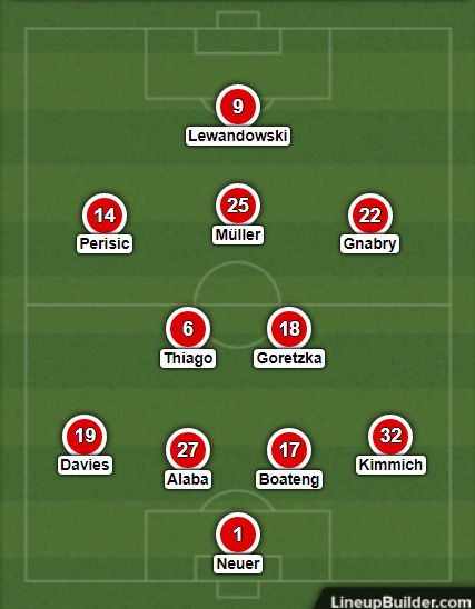 Bayern Munich's likely lineup against Paris Saint-Germain in the 2020 Champions League final.