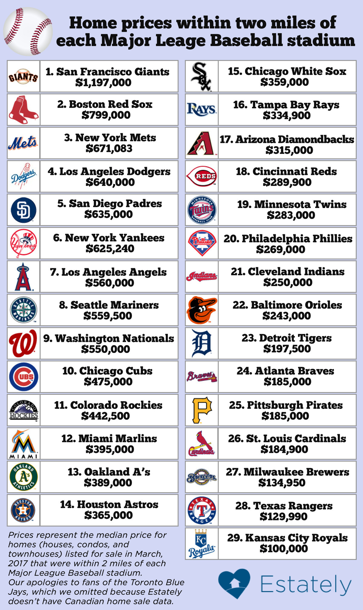 Chart showing home prices near MLB stadiums