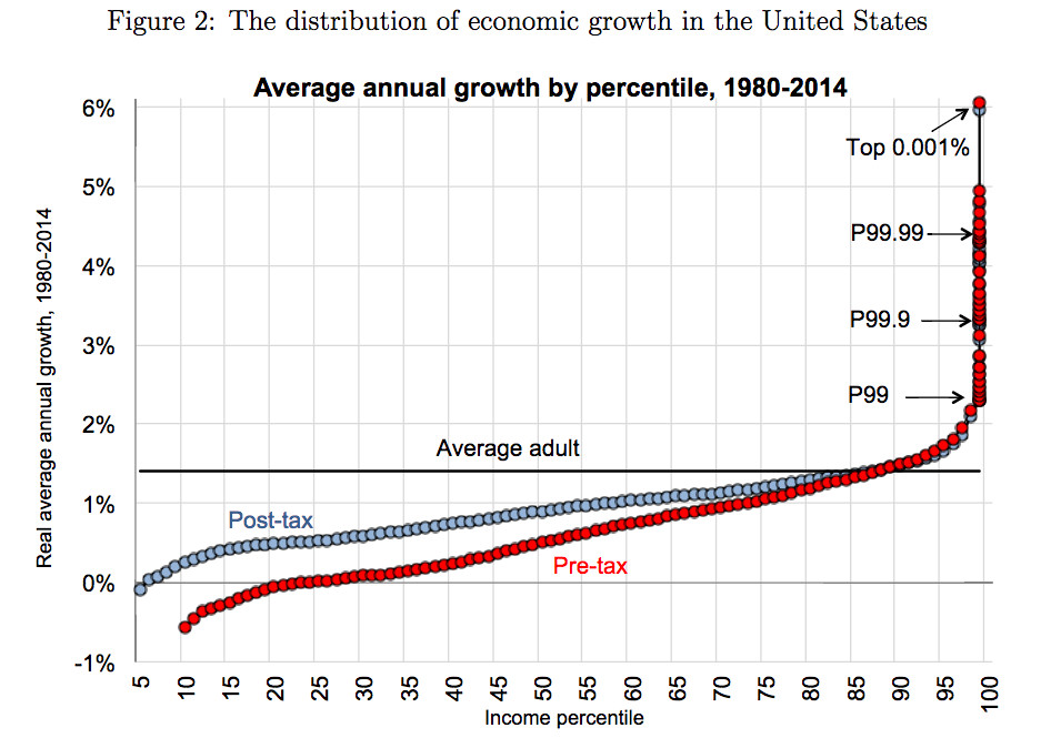 Distribution of economic growth, from 1980 to 2014