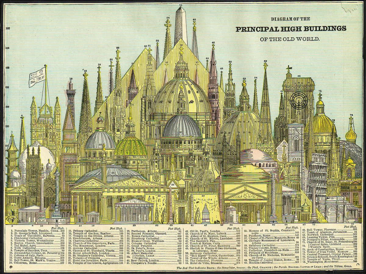 Cram's Principal High Buildings of the Old World, circa 1884.