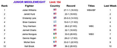 154 62519 - Rankings (June 25, 2019): Rigondeaux, Cancio make statements