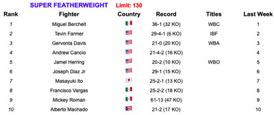 130 7219 - Rankings (July 2, 2019): Andrade, Charlo stand firm at 160
