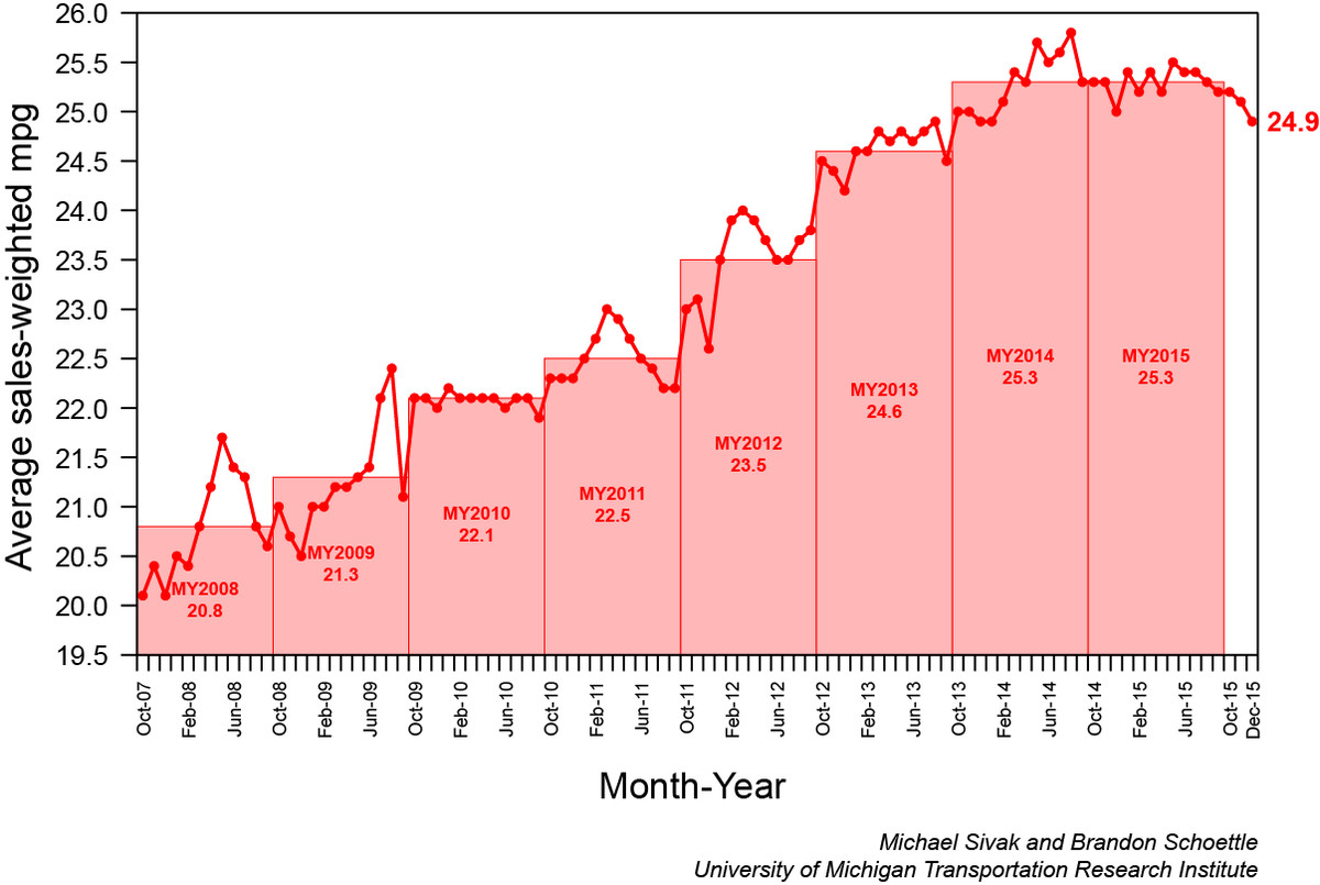 UMich MPG Chart