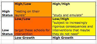Adapted from NYSED presentation. Statements in quotes are from Ira Schwartz about each type of school.<br />