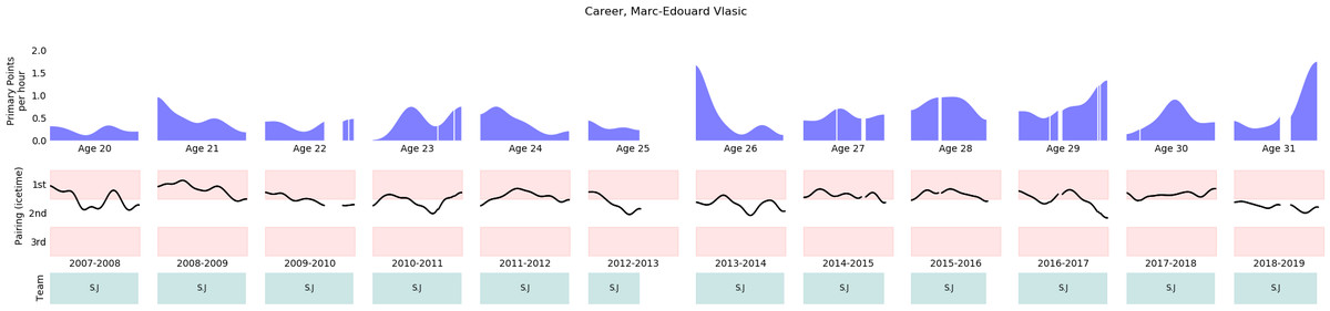 who is Marc Edouard Vlasic, defenseman for the San Jose Sharks of the NHL?