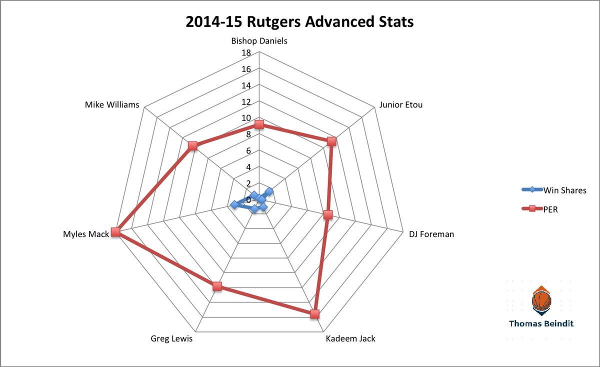 11415 rutgers kenpom advancedd stats