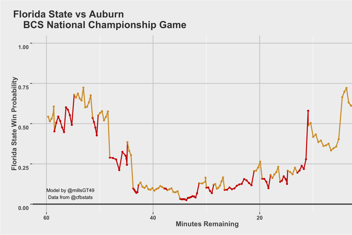 Intro to Football Analytics: Win Probability - From The