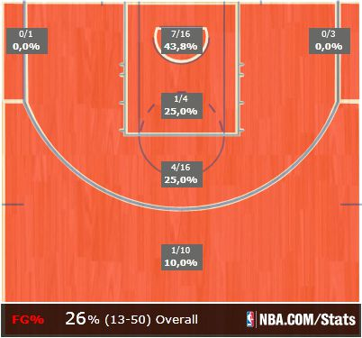 First half shot chart vs. Pacers