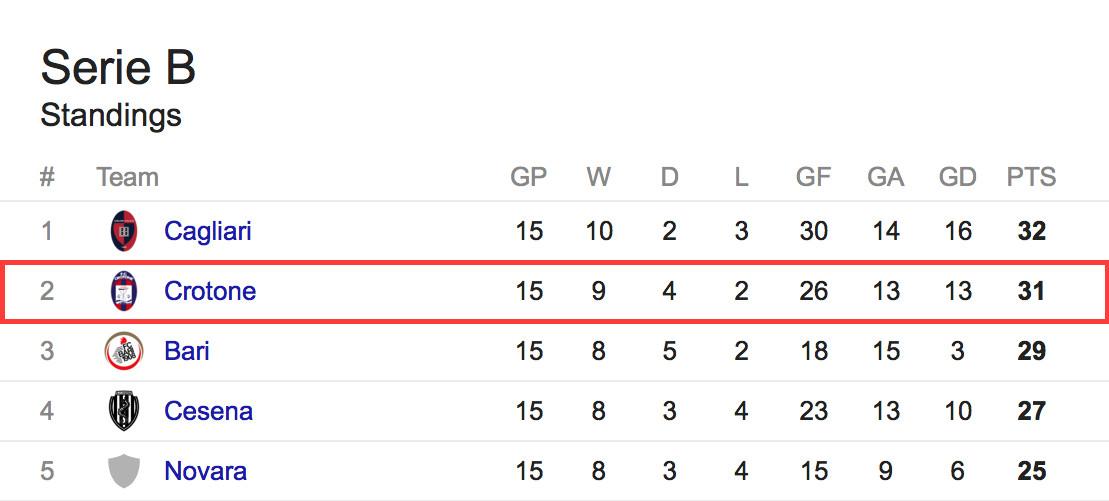 Serie B standings snapshot dec 1