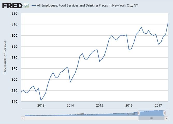 Study Says Minimum Wage Hike Kills NYC Restaurant Jobs — But
