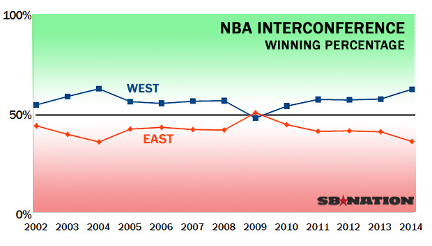 NBA Interconference