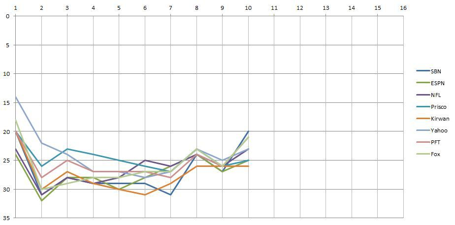 week 10 power rankings chart