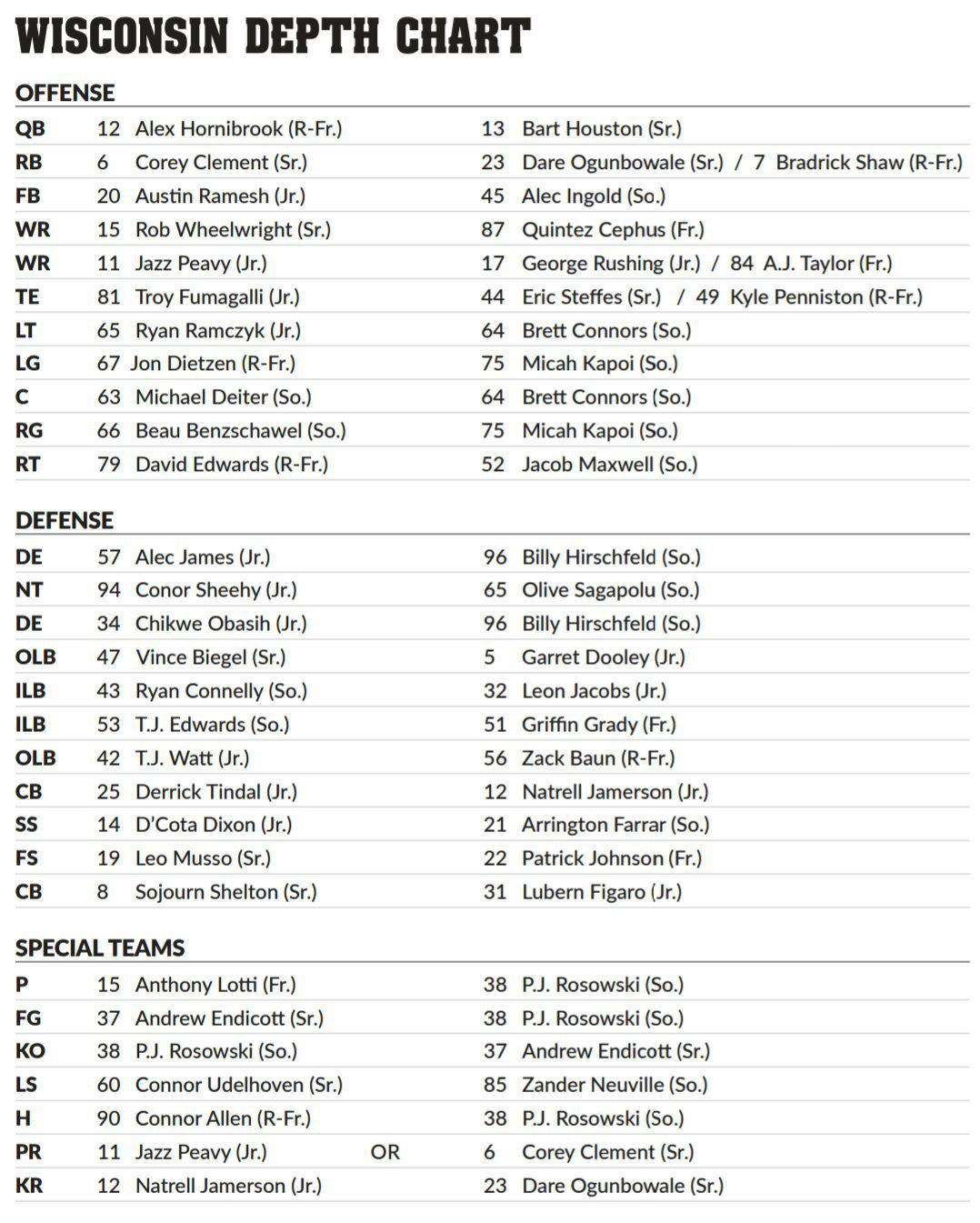 Wisconsin Depth Chart for the Big Ten Championship Game against Penn State