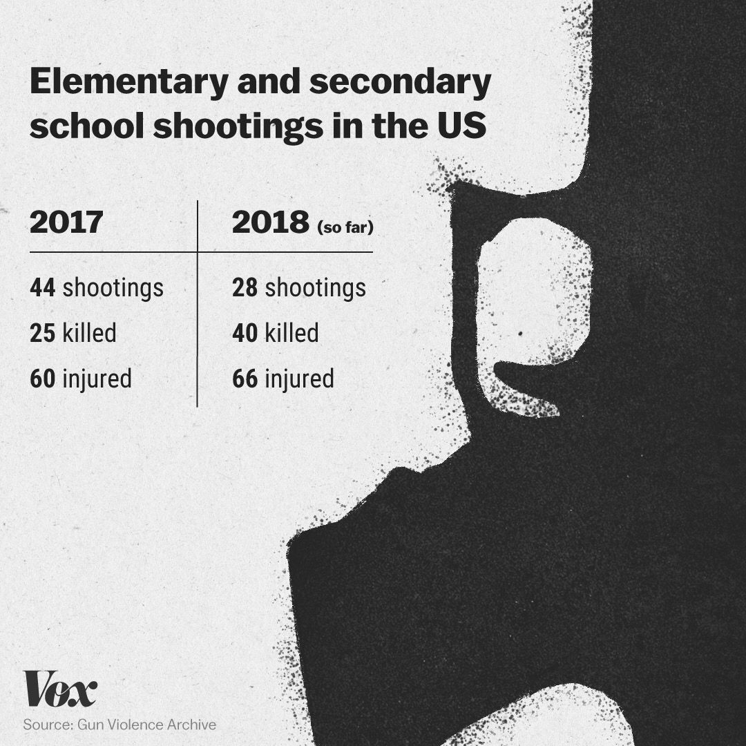 School Shooting United States 2019: Noblesville, Indiana, School Shooting: 2018 Outpacing 2017