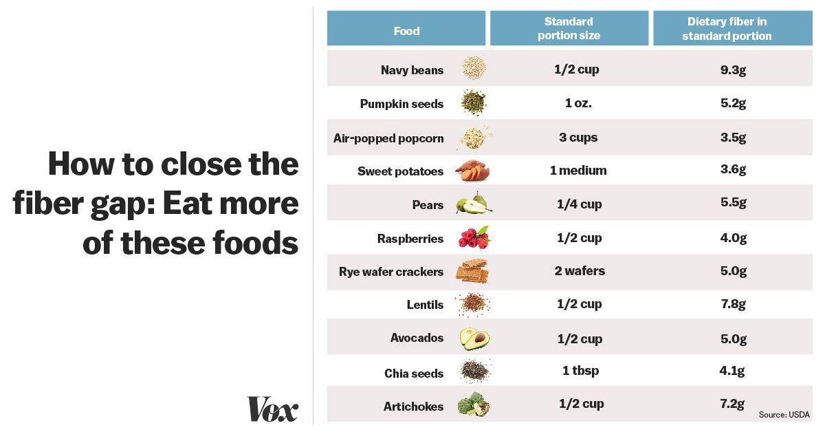 Best foods for fiber: avocados and popcorn have more fiber