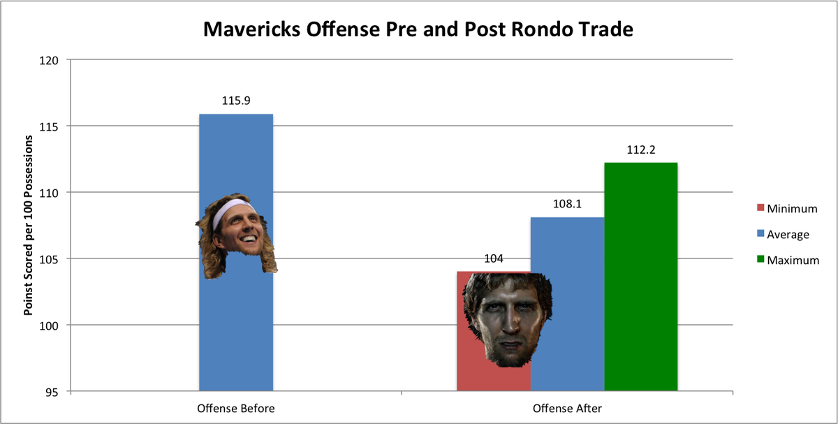 Offense Pre and Post Rondo