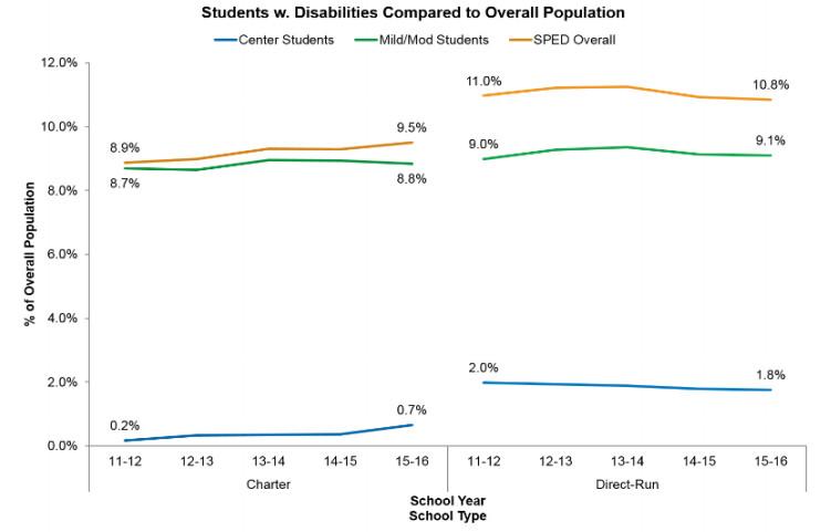 Source: Denver Public Schools