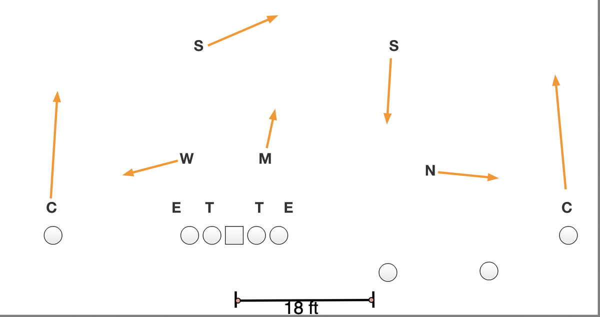 NFL cover 3 buzz diagram