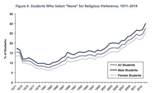 College freshmen religious preference