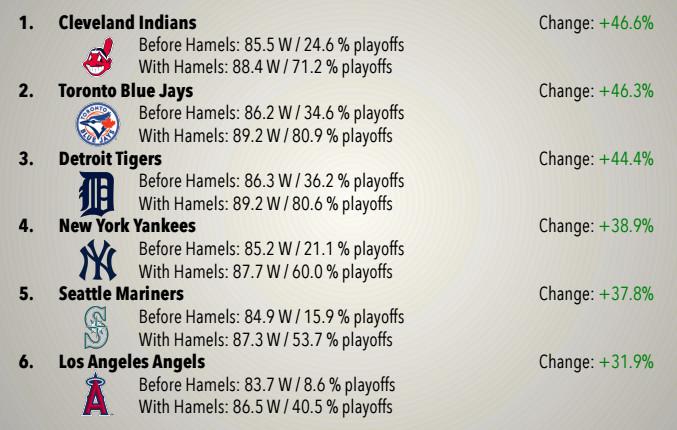 six teams