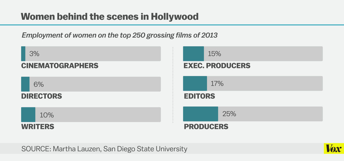 women working in hollywood