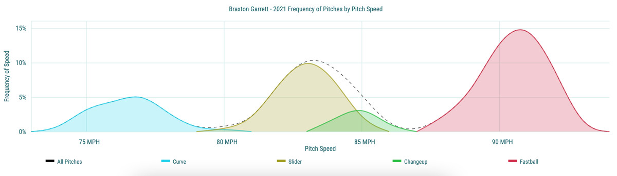 Braxton Garrett - 2021 Frequency of Pitches by Pitch Speed