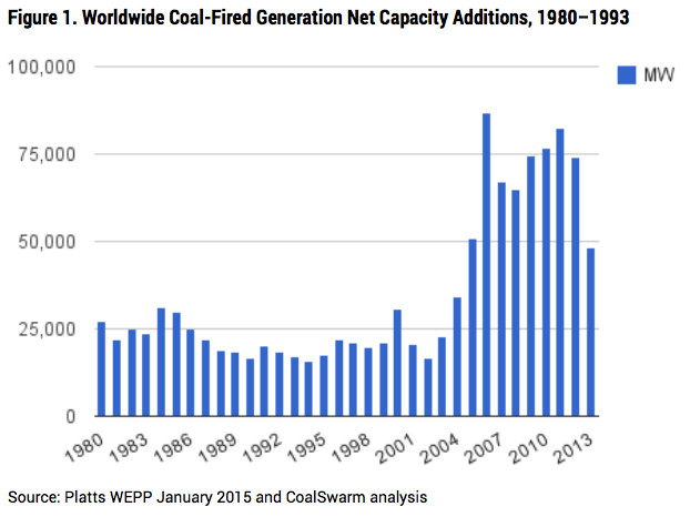 There are 2,100 new coal plants being planned worldwide