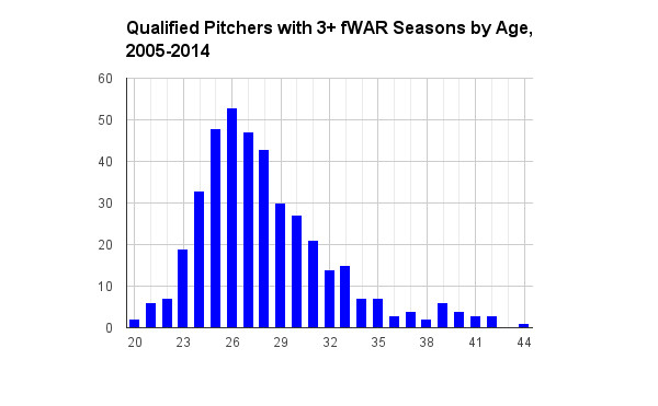 pitcher aging