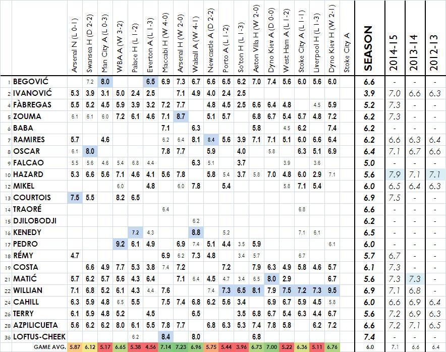 2015-16 player ratings dynamo kiev H