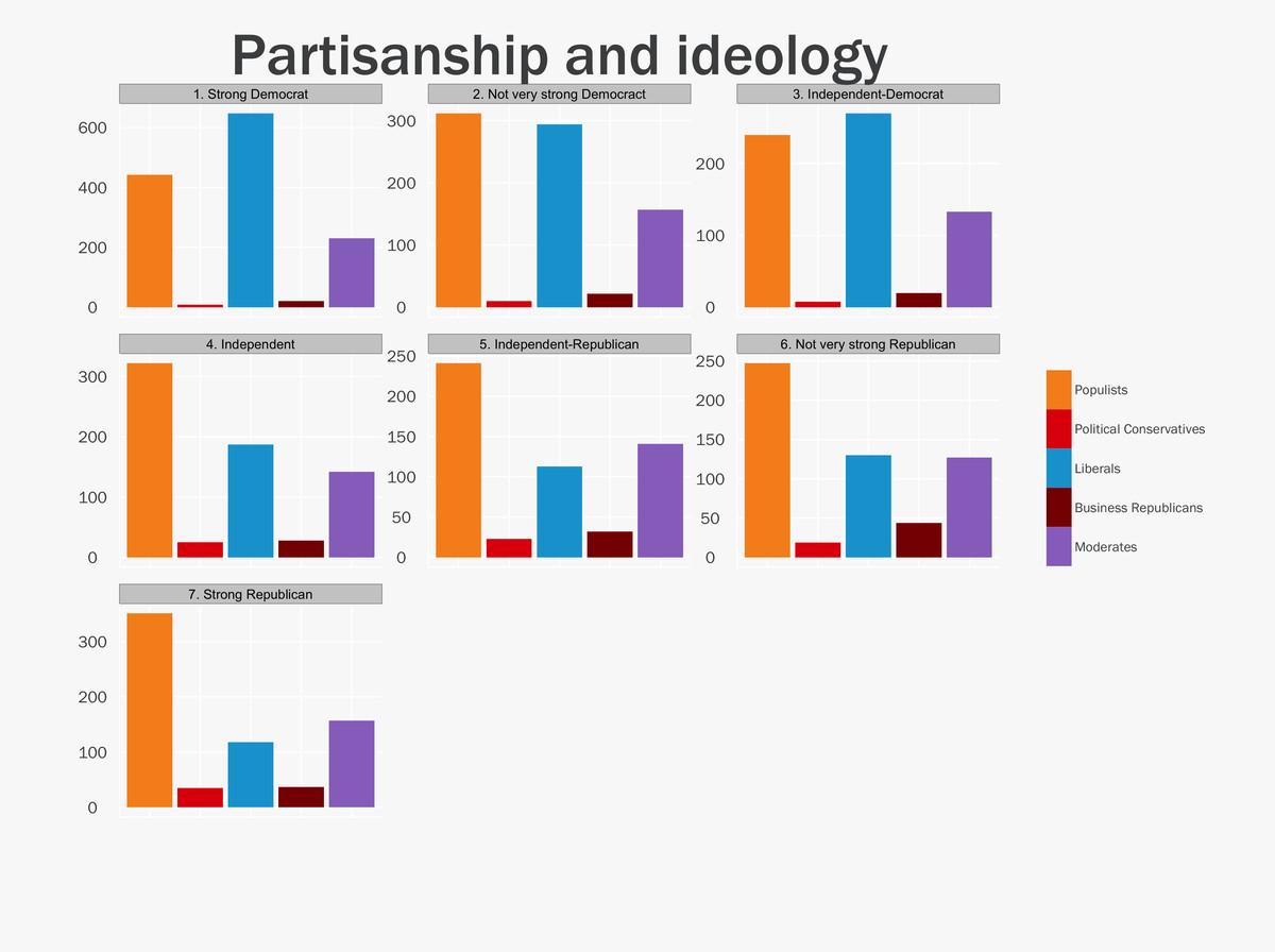 ideology and partisanship